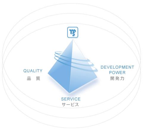 品質サービス開発力